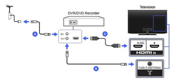 Подключение DVD-рекордера Firestick