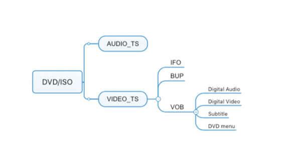 Différences entre VOB et ISO